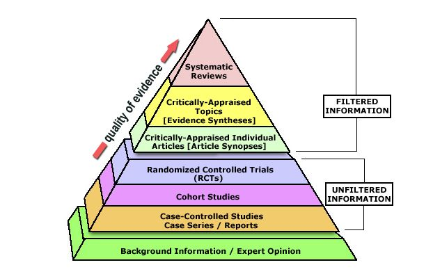 EBP Evidence Pyramid