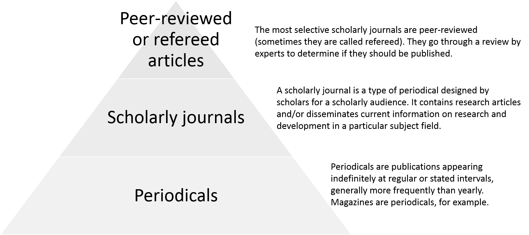 Triangle graphic representing the relationship between peer-reviewed or refereed articles, scholarly journals, and periodicals.