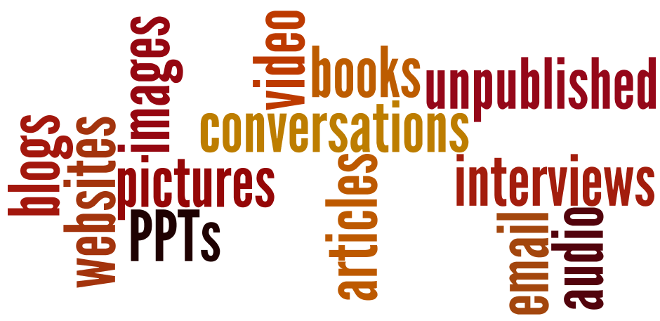 Word cloud of types of resources that need citations: blogs, websites, images, pictures, PowerPoints, conversations, video, books, articles, unpublished, interviews, email, and audio.