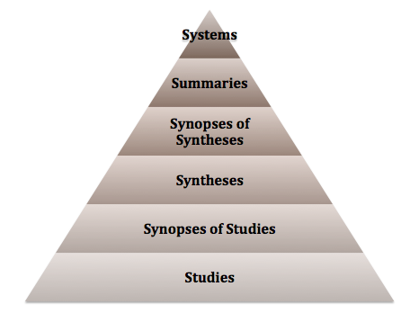 6 level pyramid displaying the six tiers of the evidence pyramid. Studies are at the bottom, followed by synopses of studies, syntheses, synopses of syntheses, summaries, and finally, systems.