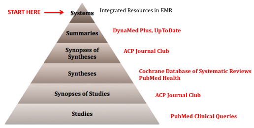 Complete 6S pyramid displaying each tier with corresponding resources. Starting at the top with Systems (integrated resources in EMR) followed by Summaries (DynaMed Plus, UpToDate), Synopses of Syntheses (ACP Journal Club), Syntheses (Cochrane Database of Systematic Reviews, PubMed Health), Synopses of Studies (ACP Journal Club), and Studies (PubMed Clinical Queries). Arrow indicating to start your search with Systems and work down the pyramid.